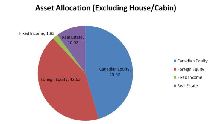 Finance Investing Dividends blog asset canada