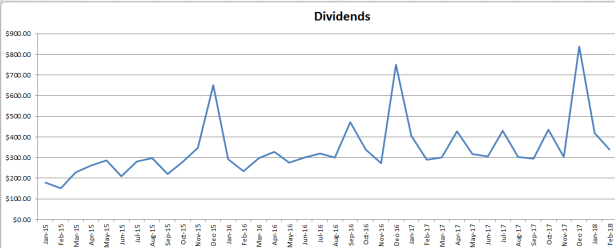 Dividend Growth Investing Personal Finance Blog Canada