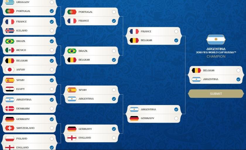 Fifa World Cup Predictions bracket