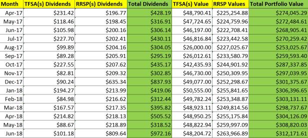 Dividend Income Portfolio investing