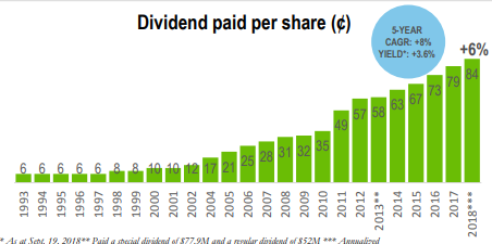 TCL Dividends