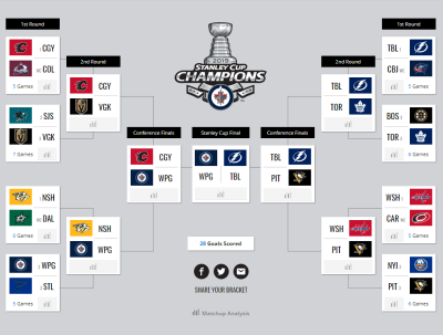 NHL Playoff Bracket