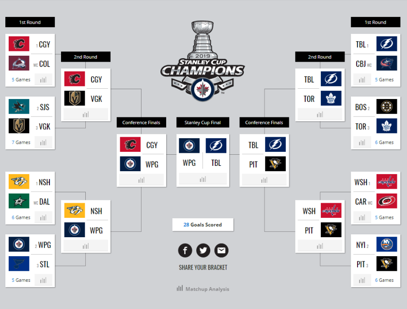 NHL Playoff Bracket