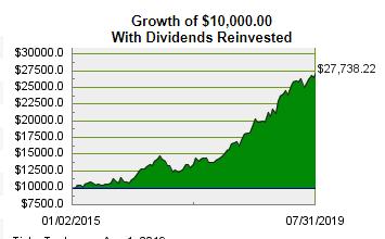 Interrent Reit Growth