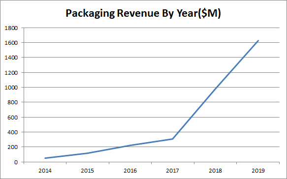 Transcontinental Stock Packaging Revenue