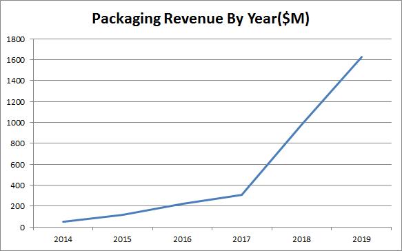 Transcontinental Stock Packaging Revenue