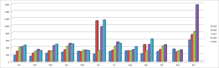 Dividend Income by Month and year