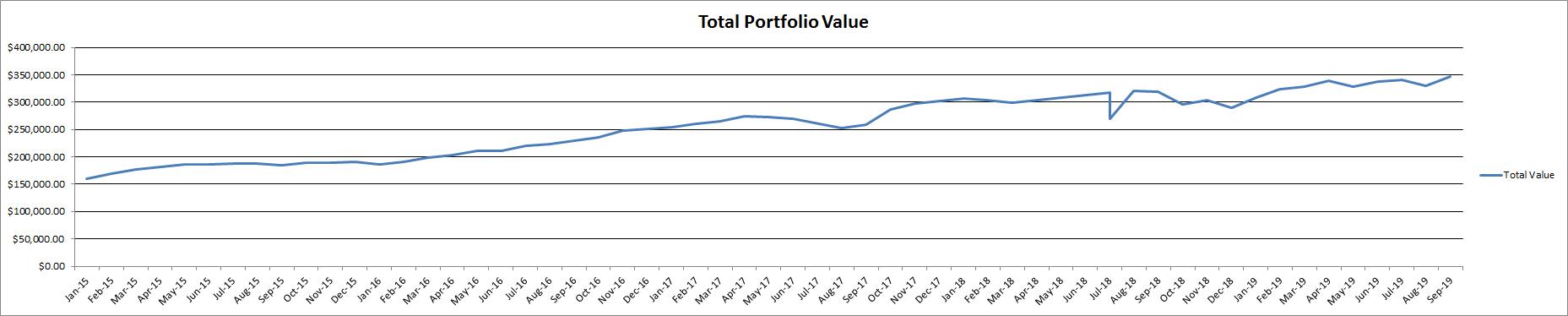MoneyMaaster Stock Portfolio Total value