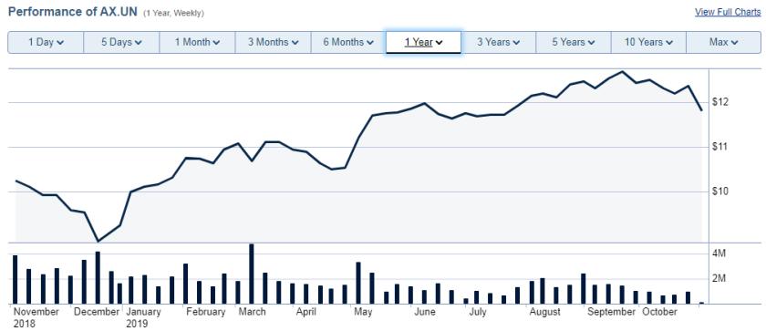 Artis REIT Stock performance