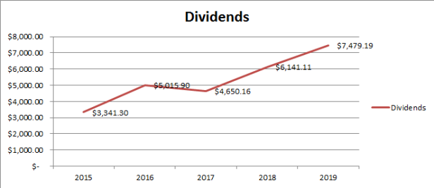 Yearly Dividend Income