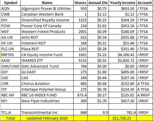 Forward Dividend Income 2020