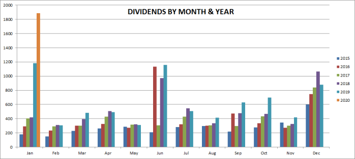 Monthly Dividend Income by Year