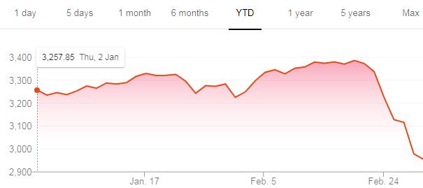 S&P 1 YEAR CHART