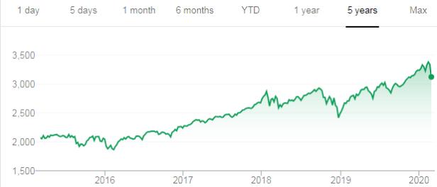 S&P 5 Year Chart