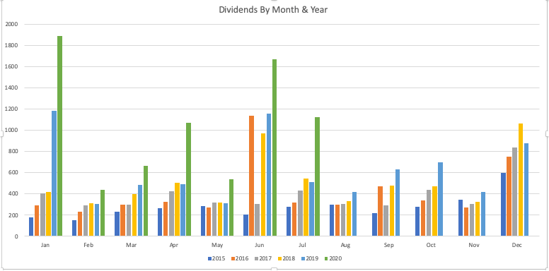Dividends By Month