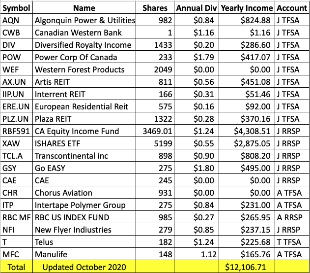 Stock Holdings Dividends