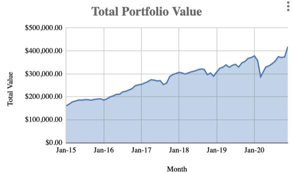 November 2020: portfolio milestone & Unicornsedition