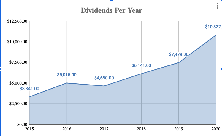 Dividends Per Year